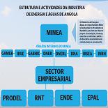 Atribuições do GABHIC na Industria da Energia e Águas de Angola